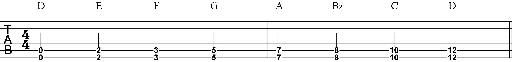 Dropped D Rhythm Guitar Patterns Articles Ultimate Guitar