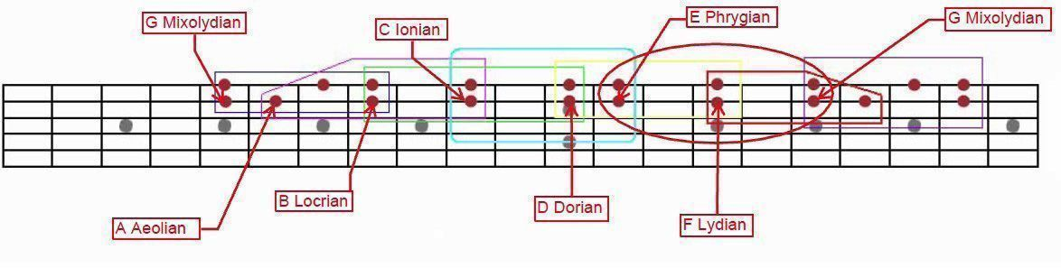 Bass Guitar Neck Diagram Pictures to Pin on Pinterest - PinsDaddy