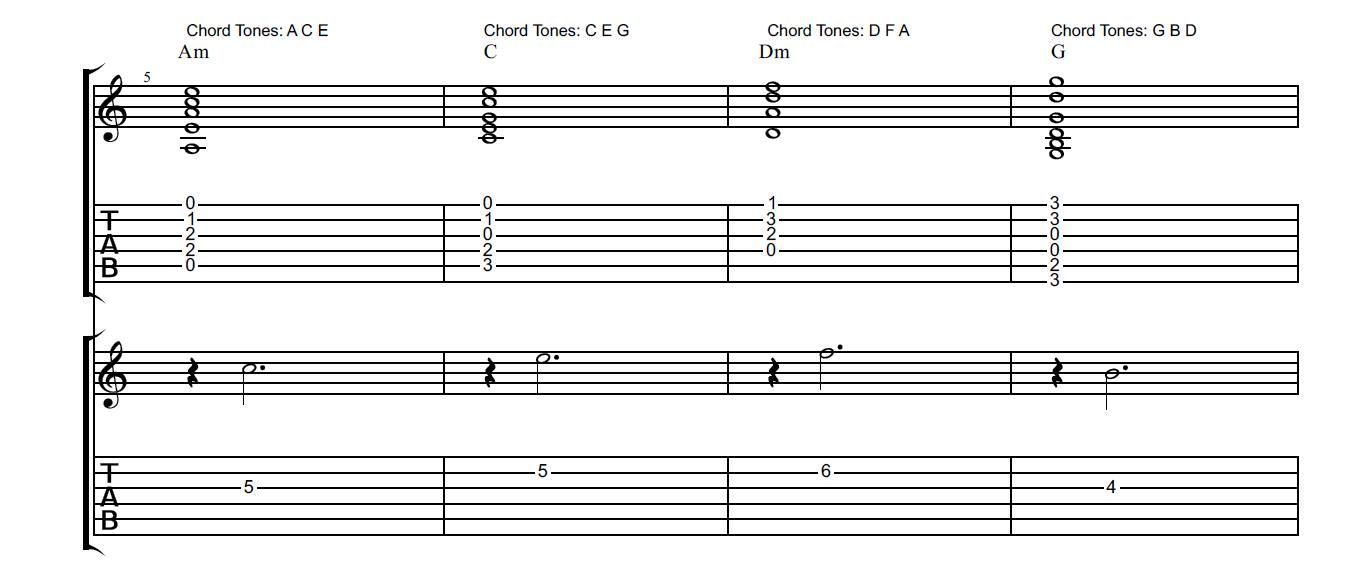 How To Create Soulful Guitar Solos Chord Tone Soloing Articles