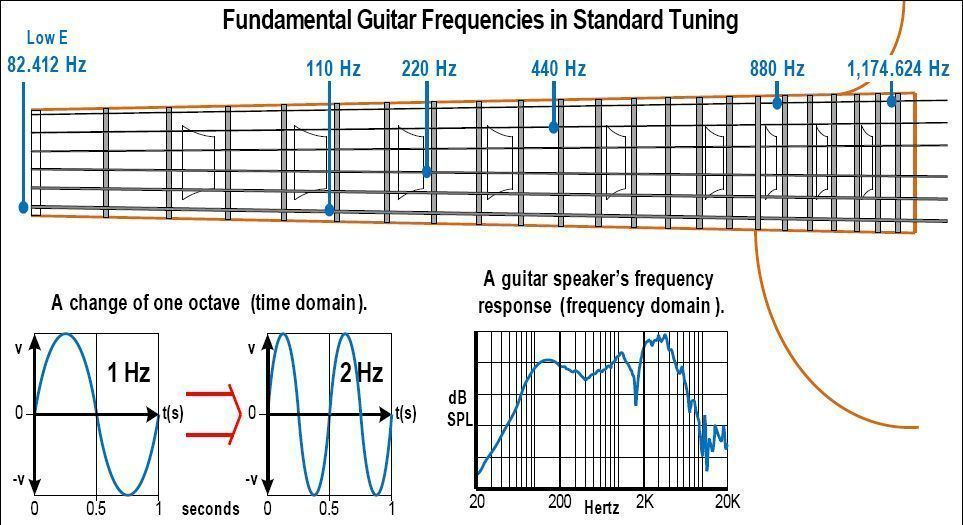 Music Frequency Range Chart