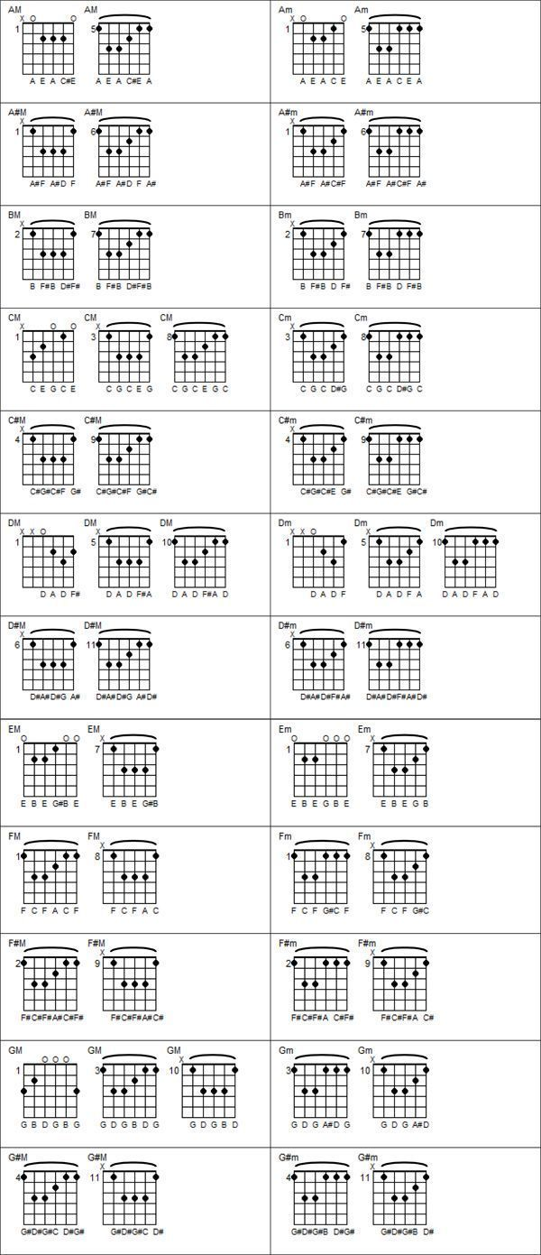 0102chords The Basics The Ultimate Guitar Learning Website