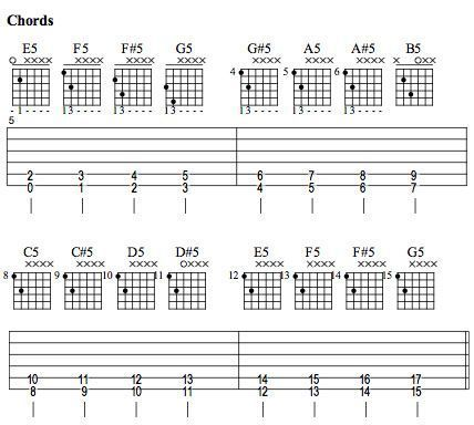 Start Me Up From Beginner To Rocker In Just One Lesson Guitar
