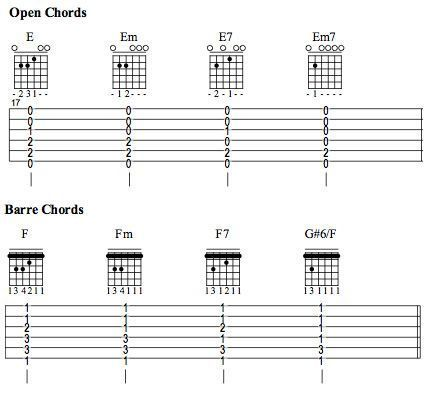 Guitar guitar tablature lessons : Guitar : guitar tablature lessons Guitar Tablature also Guitar ...