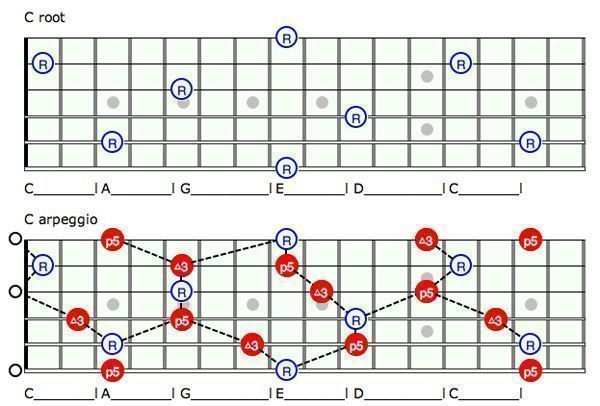 Guitar guitar chords root notes : Unlock The Fretboard With The CAGED System Pt. 1 | Guitar Lessons ...