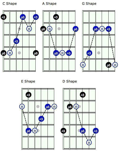 Unlock The Fretboard With The CAGED System Pt. 1 : Guitar Lessons @ Ultimate-Guitar.Com