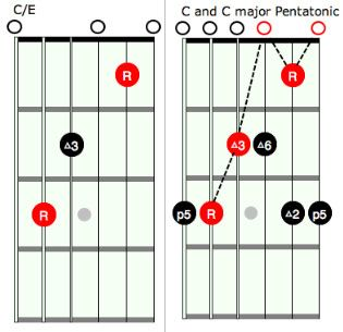 Guitar : guitar chords that go together Guitar Chords That Go as ...