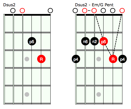 Open Position Chords And Pentatonic Guitar Lessons Ultimate
