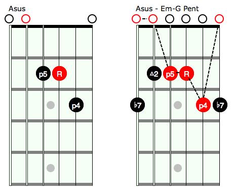 Suspended Chords Dsus Esus Asus  Learn Beginner Acoustic Guitar Lesson