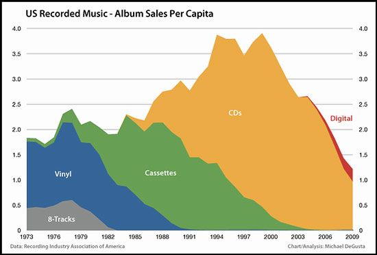 illegal downloading versus the recording industry The music industry does like to insist that filesharing - aka illegal downloading - is killing the industry: representing british record labels.