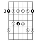 Major And Minor Pentatonic Scales