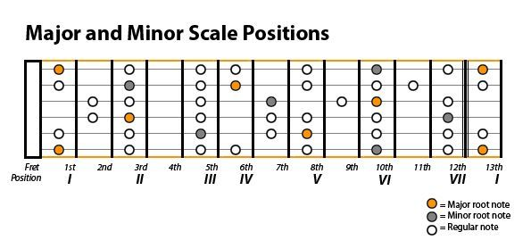 Guitar guitar tablature scales : The Ultimate Guide To Guitar. Chapter II: 2 Scales - Diatonic ...