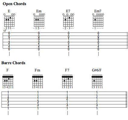 Guitar guitar tablature lessons : Guitar : guitar tablature lessons Guitar Tablature also Guitar ...