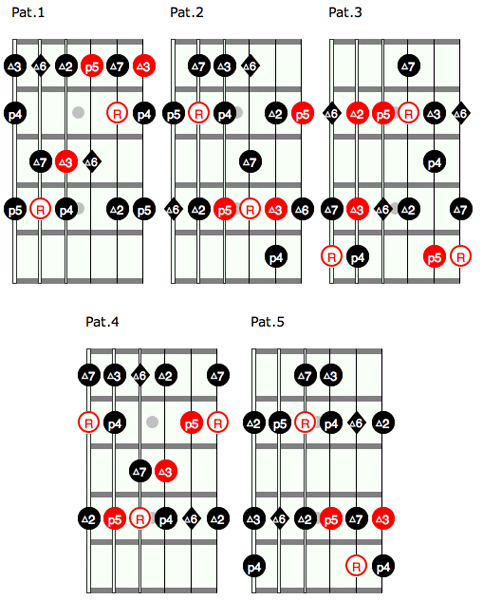 Guitar ultimate guitar chords : Open Position Chords And Pentatonic | Guitar Lessons @ Ultimate ...